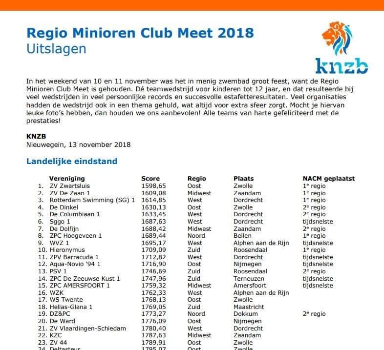 Minioren team als 2e naar de landelijke finale